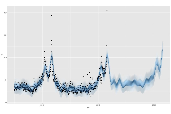 Credit: Screen shot of graph created with Facebook's Prophet tool in R